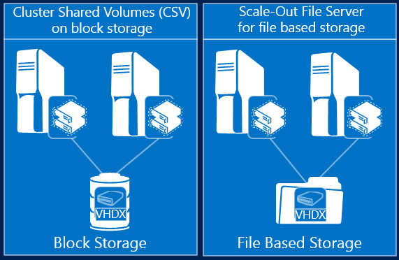 Hyperv-Shared Storage