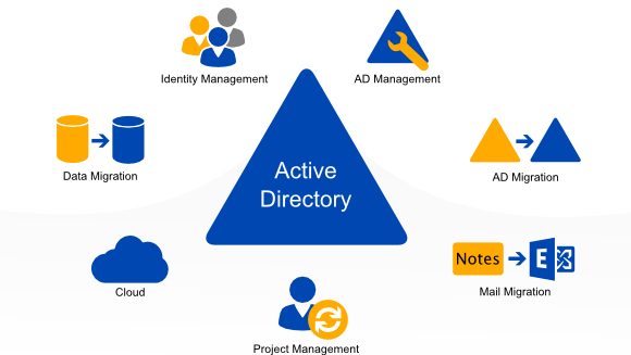 active-directory-integration
